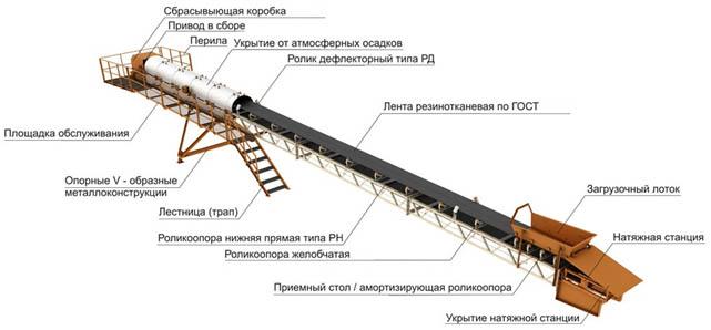 Устройство ленточных транспортеров приборы на конвейере